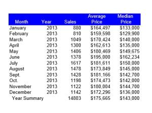 Sales 2013